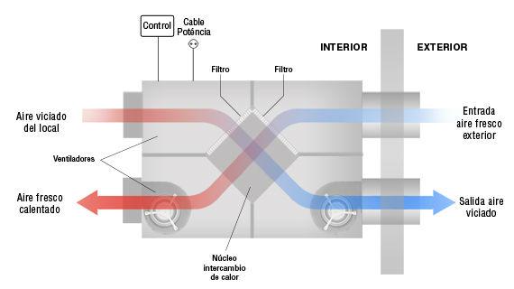 Interior Recuperador de calor Tecna RCA DBF