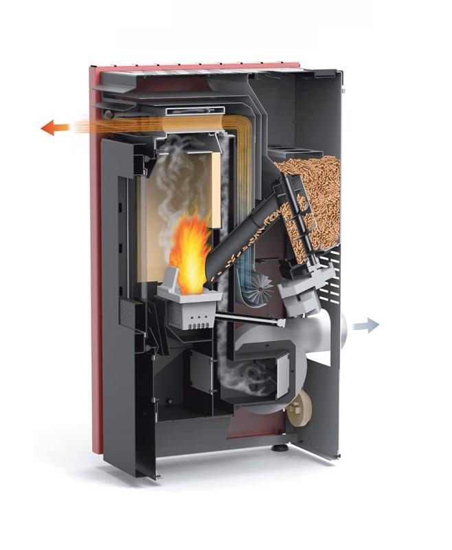 Prep rate para el invierno con nuestras ofertas en estufas de pellets - Que es una estufa de pellet ...