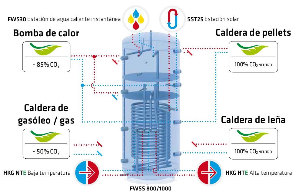 3 zonas del Interacumulador Solar Salvador Escoda FWSS