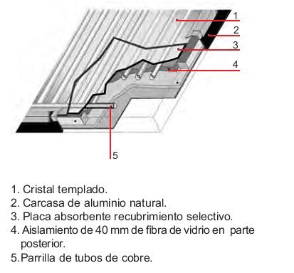 Detalle Captador solar Baxi Mediterraneo