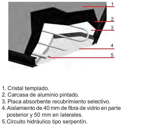 Detalle Captador solar Baxi SOL 250