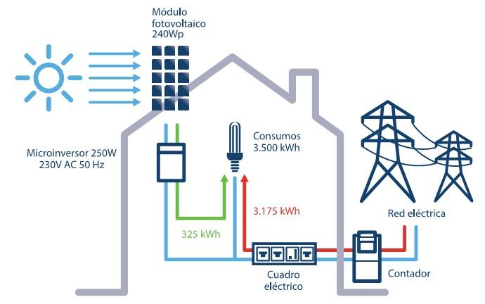 Esquema Kit  fotovoltaico para Autoconsumo