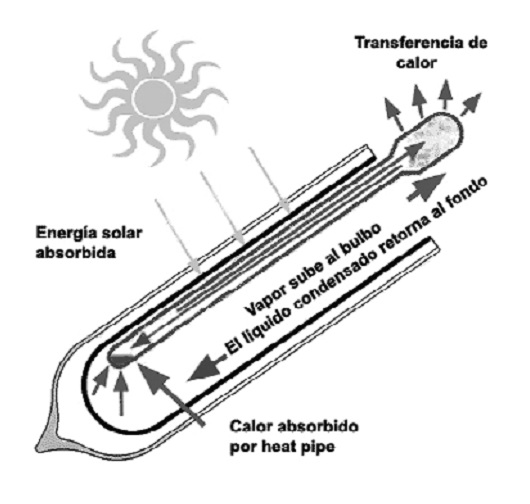 Funcionamiento Captador solar Salvador Escoda de tubos de vacío SUNMAX