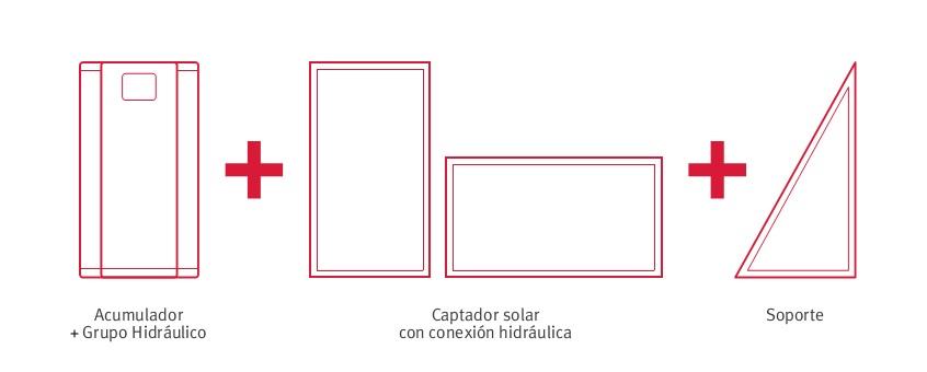 Pack solar Saunier Duval HELIOSET - Principales elementos