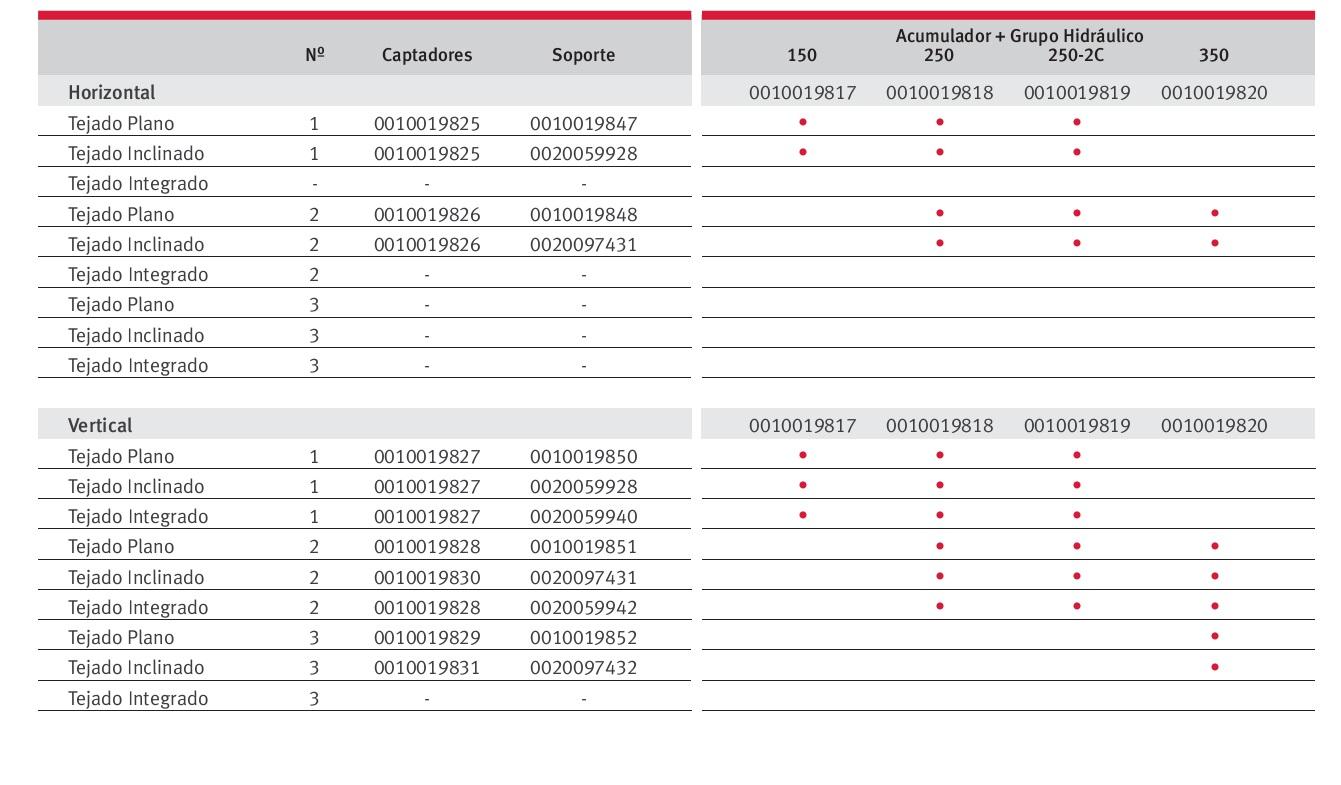 Pack solar Saunier Duval HELIOSET - Tabla de selección