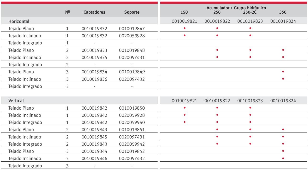 Pack solar Saunier Duval HELIOSET presurizado - Tabla de selección