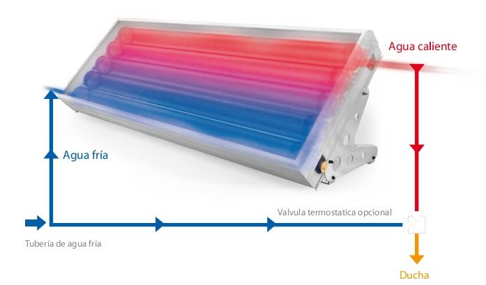 Principio de funcionamiento del Captador solar SOLCRAFTE