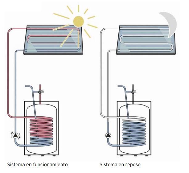 Comprar Sistema solar drainback Gasfriocalor 4VSH500