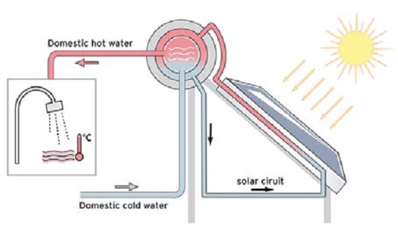 Comprar Sistema solar termosifón Gasfriocalor Comprar Sistema solar termosifón Gasfriocalor COMPAC ECO320s IP