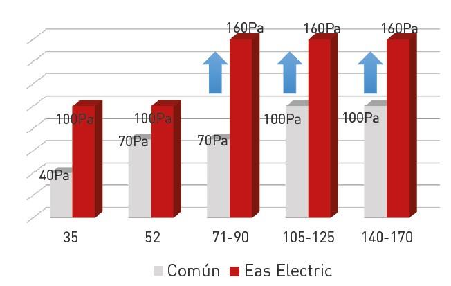 Alta presión estática EAS