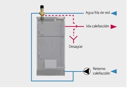 CLX sistema