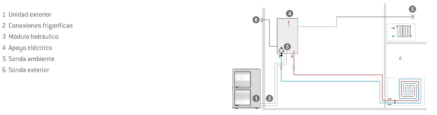 Circuito de calefacción 1