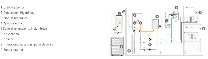 Circuito de calefacción 3