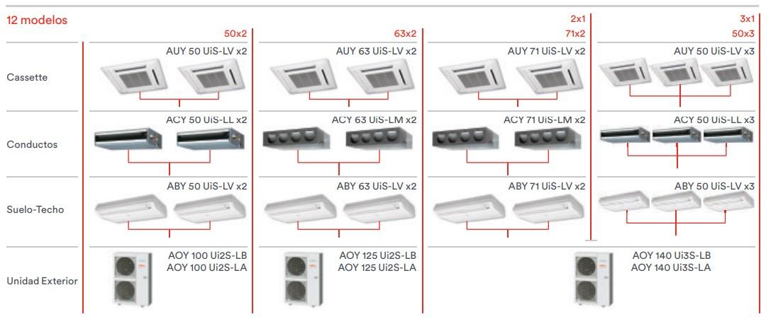 Combinaciones aires acondondicionados unidades exteirores AOY