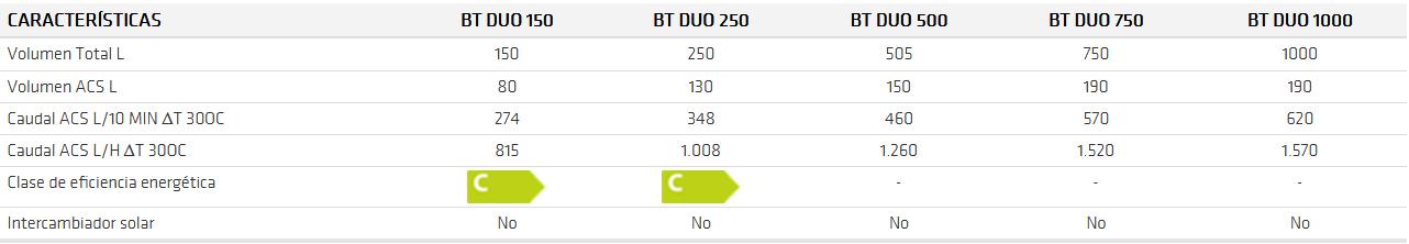 Depósito de inercia BT DUO ft 2