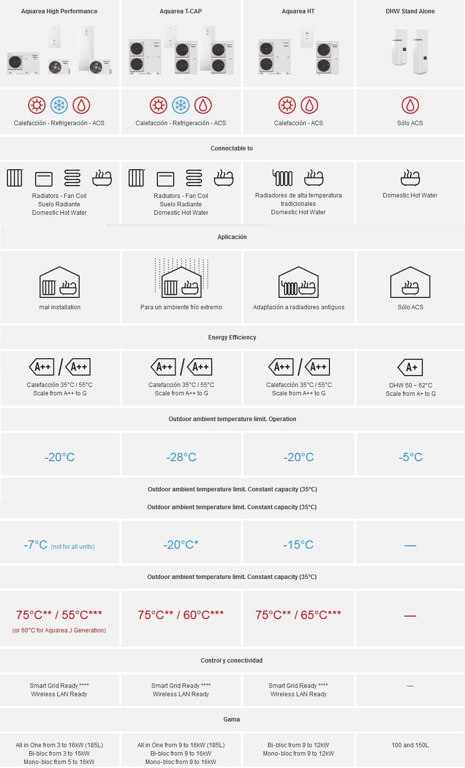 Diferencias entre Aquareas Panasonic