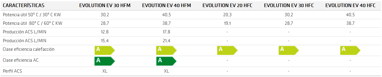 EVOLUTION EV HFM HFC - ft
