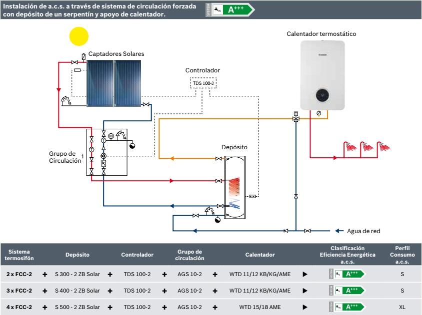 Esquema de instalacion de acs con termosifon tss junkers