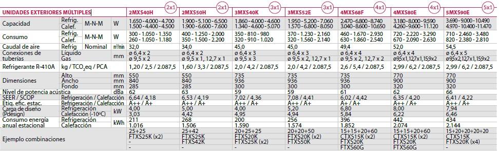 Ficha Técnica UNIDADES EXTERIORES MÚLTIPLES r410a