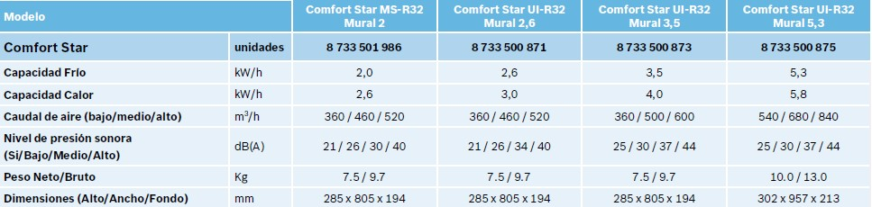 Ficha Técnica Unidades interiores Comfor Star Mural R32