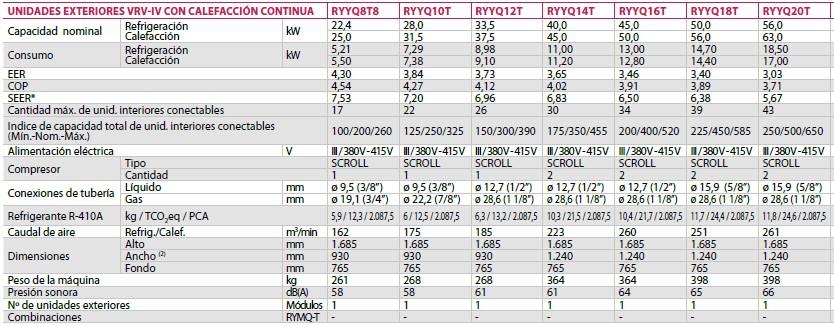 Ficha Técnica unidades exteriores vrv-iv con calefacción continua