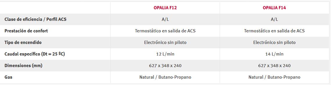 Ficha técnuca calentadores a gas Opalia bajo NOx - Saunier Duval