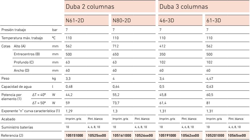 Radiador de hierro fundido BAXI DUBA