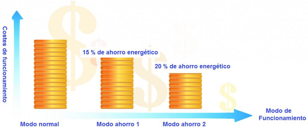 Costes de Funcionamiento de Aerotermia