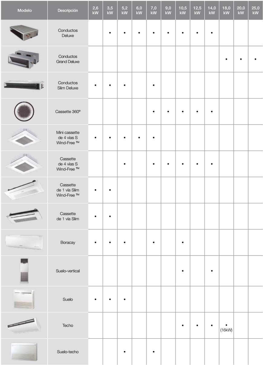 Samsung - unidades exteriores inverter r32