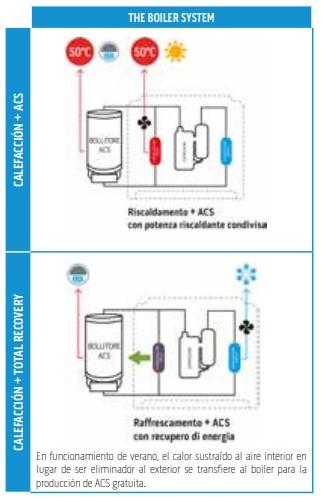 Sistema Boiler