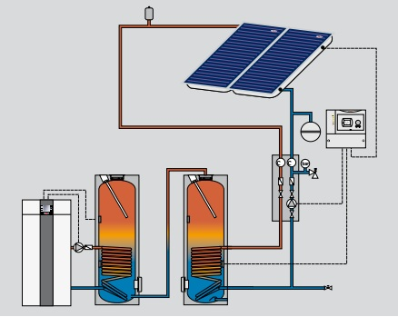 Sistema eficiente solar top