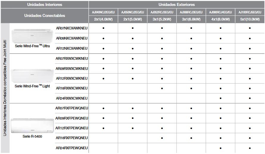 Tabla compatibilidad UE Samsung