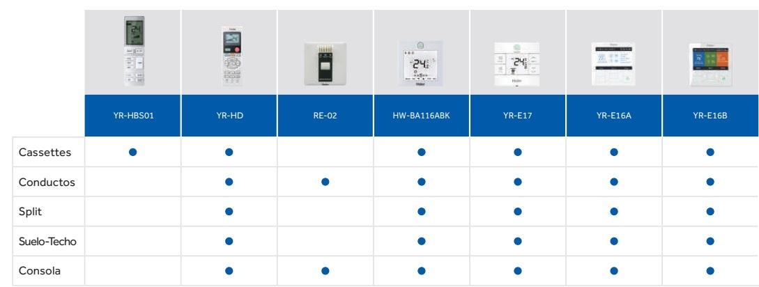 Tabla compatibilidad con unidades interiores mrv