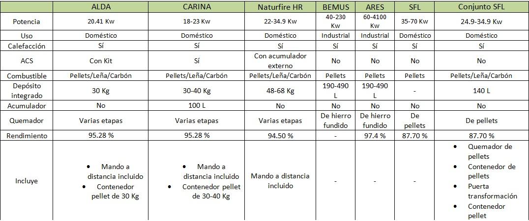 Tabla de diferencias entre calderas de biomasa Ferroli
