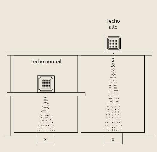 Aire Acondicionado Cassette Hitachi Primairy - Ajuste inteligente de temperatura