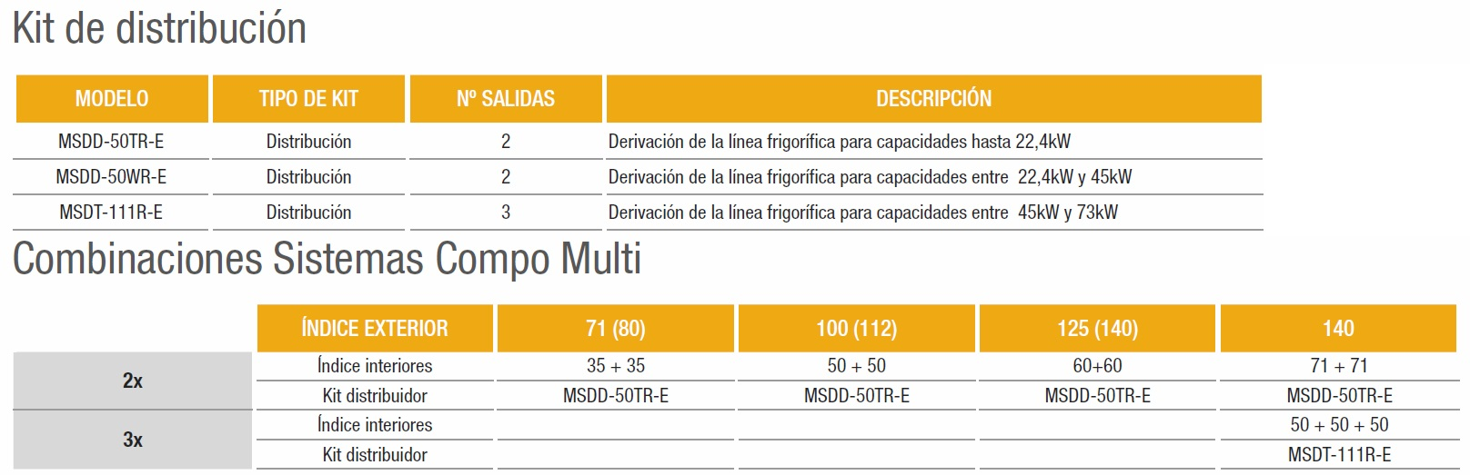 Aire Acondicionado Compo Multi Mitsubishi Electric Unidades exteriores - Combinaciones