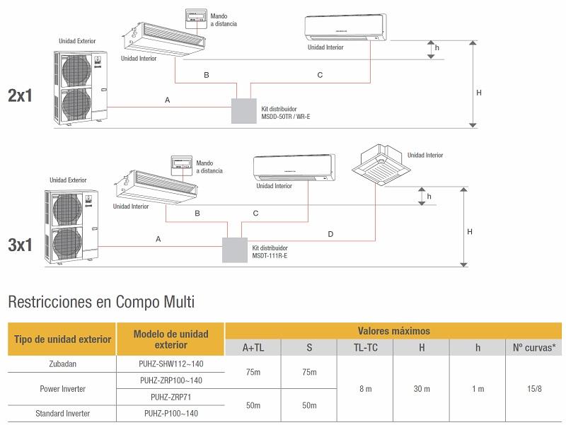 Aire Acondicionado Compo Multi Mitsubishi Electric Unidades exteriores - Restricciones