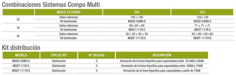 Aire Acondicionado Compo Multi Mitsubishi PUHZ-ZRP P  - Unidad exterior - Combinaciones y Kit distribucion