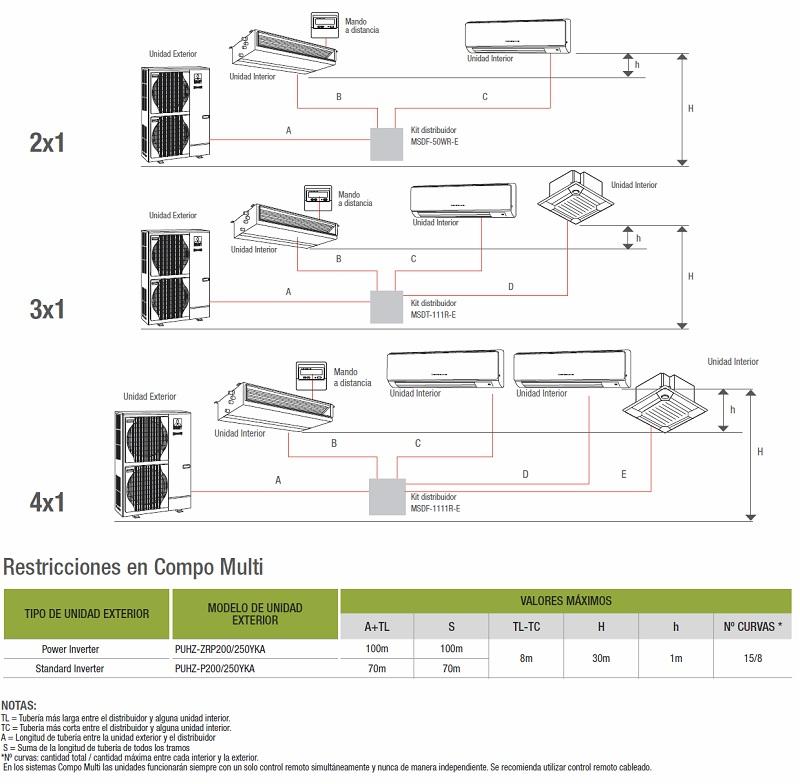 Aire Acondicionado Compo Multi Mitsubishi PUHZ-ZRP P  - Unidad exterior - Esquema y Restricciones