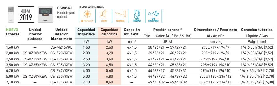 Aire Acondicionado Multi Split Panasonic Z Unidad interior - Ficha tecnica