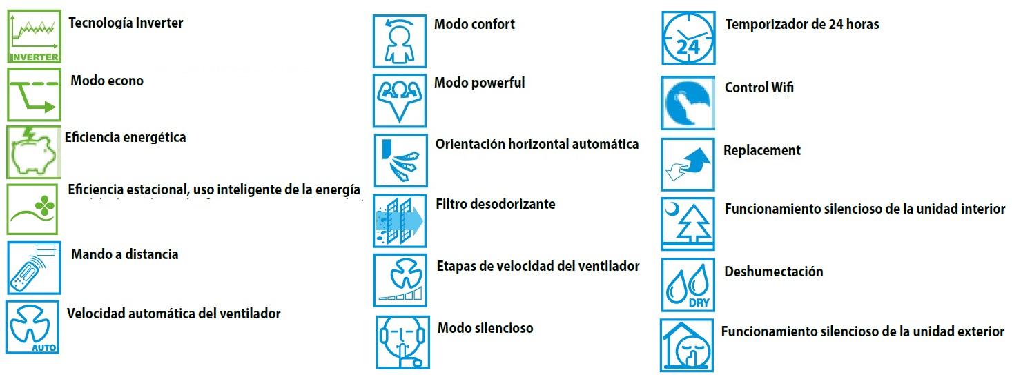 Aire Acondicionado Split Daikin TXP-M - Caracteristicas