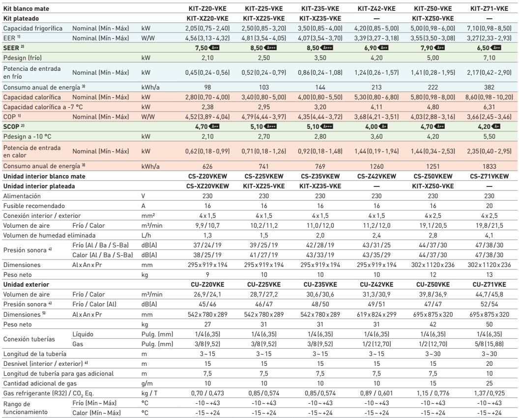 Aire Acondicionado Split Panasonic Etherea - Ficha tecnica