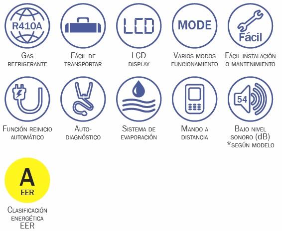Aire Acondicionado portátil HTW P14 - Caracteristicas