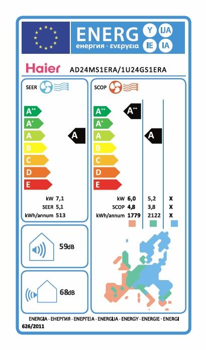 Aire acondicionado conductos Haier AD - Etiqueta