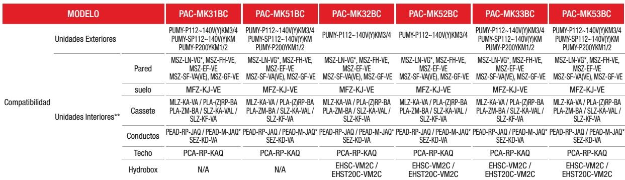 Branch Box Mitsubishi PAC-MK-BC - Compatibilidad