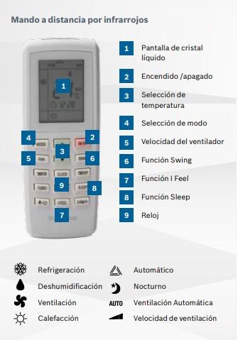 mando a distancia por inflarrojos de splir comfort-4