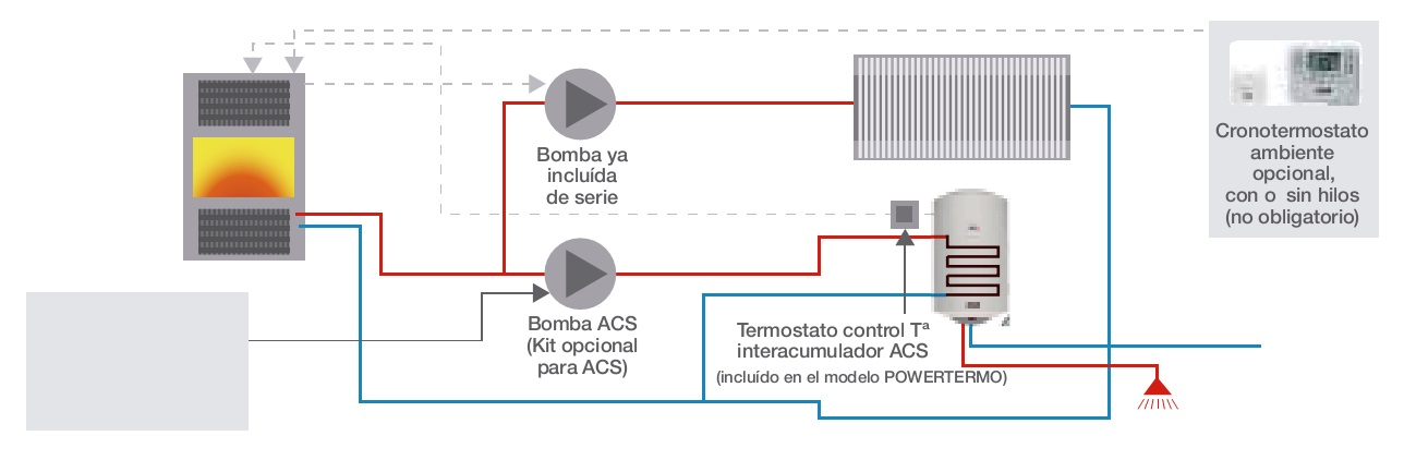 Kit para suministro ACS con bomba Ferroli - Produccion de ACS