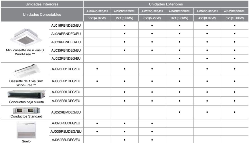 Tabla compatibilidad UE multisplit samsung