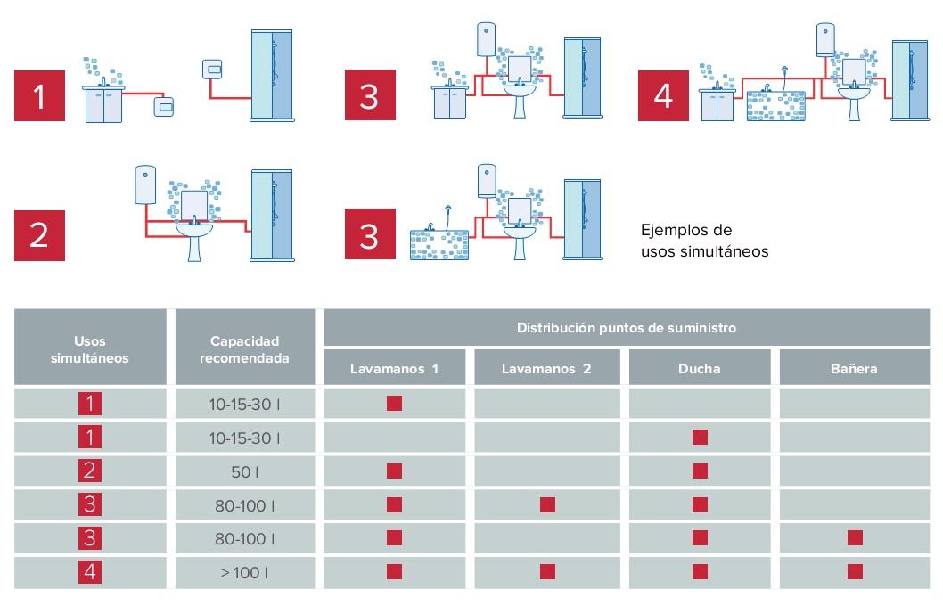 Termo eléctrico Ariston PRO EVO DRY - Necesidades