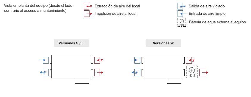 Recuperadores de aire Sodeca RIS P EKO-Configuraciones